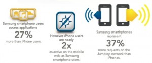 Samsung (Galaxy SII) Users Access Apps 27% more than iPhone Users