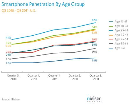 Baby Boomers & Pre Retirees Ready for Droid RAZR, HTC Rezound & Samsung Galaxy Nexus