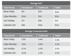 Tablet(iPad & Android) Users Are Bigger Spenders than Computers or Smartphones