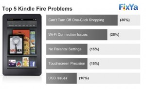 Top Worst Kinds of Kindle Fire Problems and Solutions/Tips