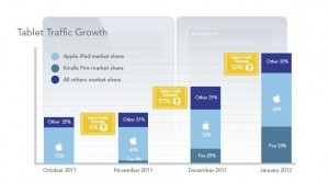 Kindle Fire 2 Close in on iPad 3? & Android Jumped in Market Share