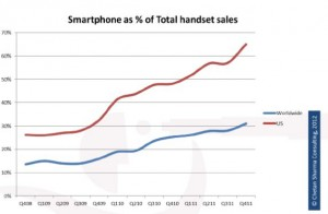 U.S. Smartphones @ 80% Sales(Android Tops) & Mo Data than Voice in 2013