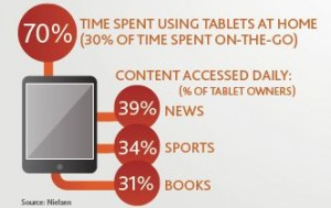Tablet & iPad Owners Pay for Content & News