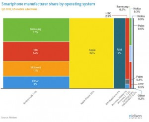 Android Top Smartphone/ Samsung (Galaxy)Top Maker, iPhone 1/3+ &  BlackBerry 3rd OS