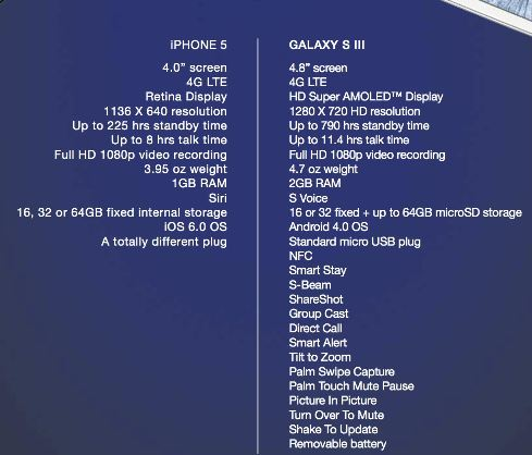 Samsung Galaxy S 3 (III) vs iPhone 5 Comparison Apples 2 Oranges?
