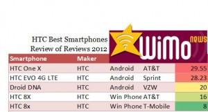 Best Smartphones: HTC 8x, Droid DNA, HTC EVO 4G LTE & HTC One X