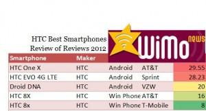 Best HTC Smarpthones 2102