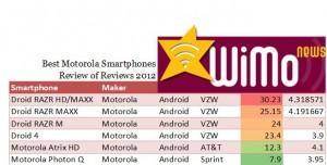 Best Motorola Smartphones