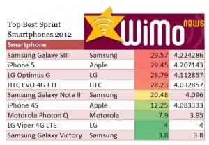 Top Best Sprint Galaxy