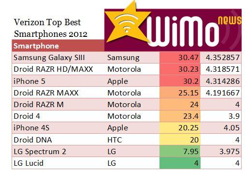 Verizon Best Droid Samsung Galaxy S III, Smartpphne