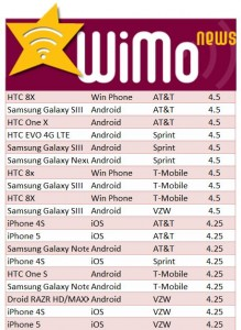 Best Smartphones 2012 Review of Review Reviews