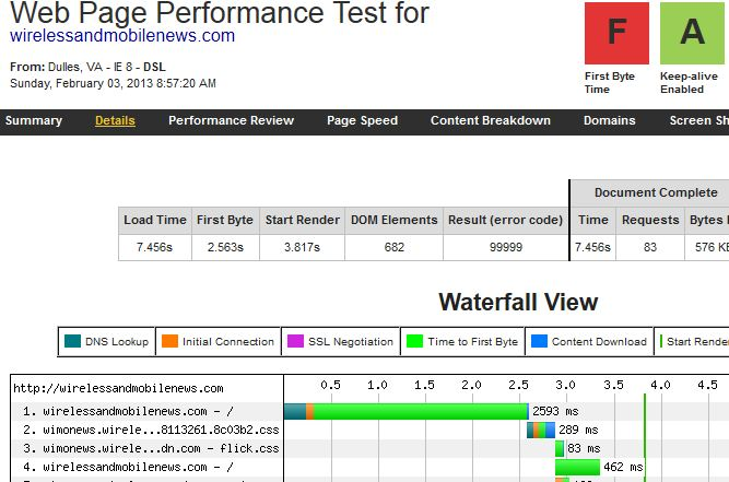 WepPage TestTime to First Byte