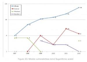Vulnerabilities Mobile OS