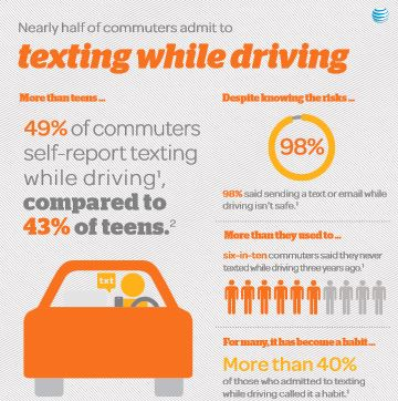 Texting While Commuting