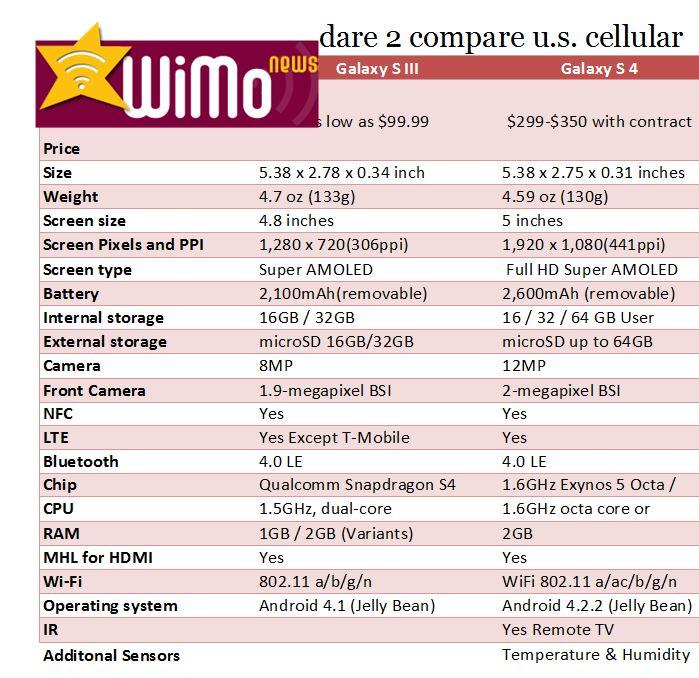 US Cellular Samsung Galaxy S3 (III) vs S 4